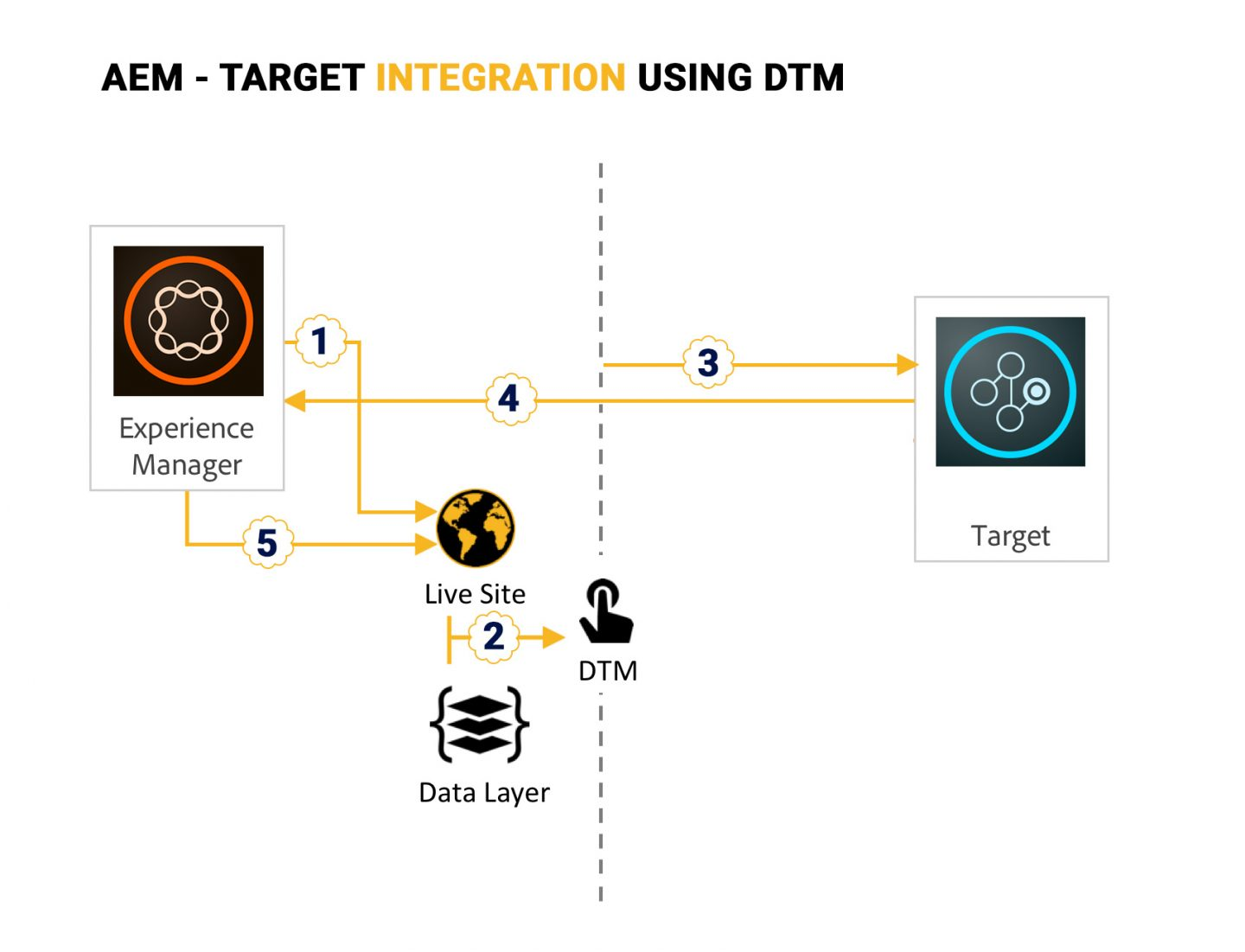 request flow for AEM-DTM-Target integration