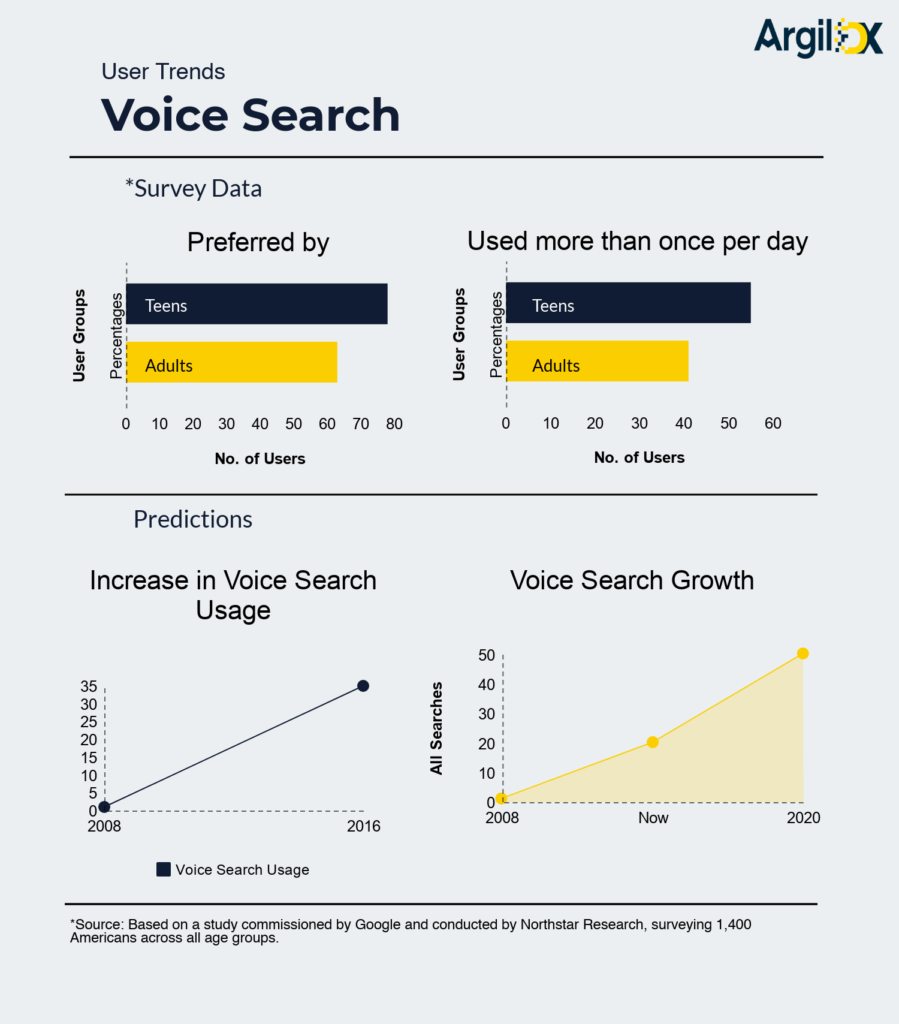 graphs showing user trends in voice search per Google survey data
