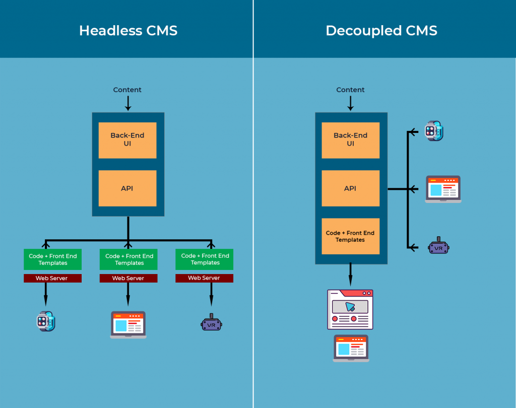 the flow of content from creation to delivery in headless and decoupled or hybrid CMS using APIs and frontend codes respectively are shown side by side