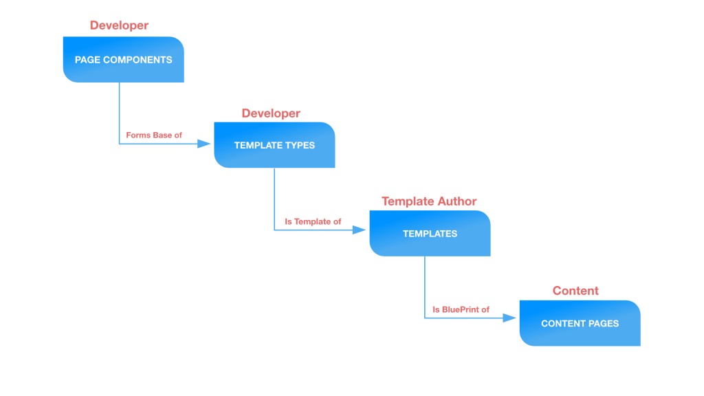 the different stages and roles involved in content page creation
